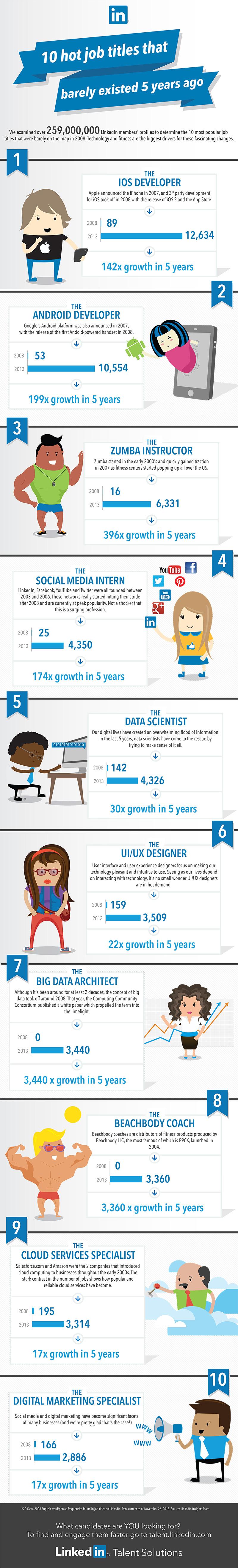 10 nouveaux métiers devenus incontournables en 5 ans